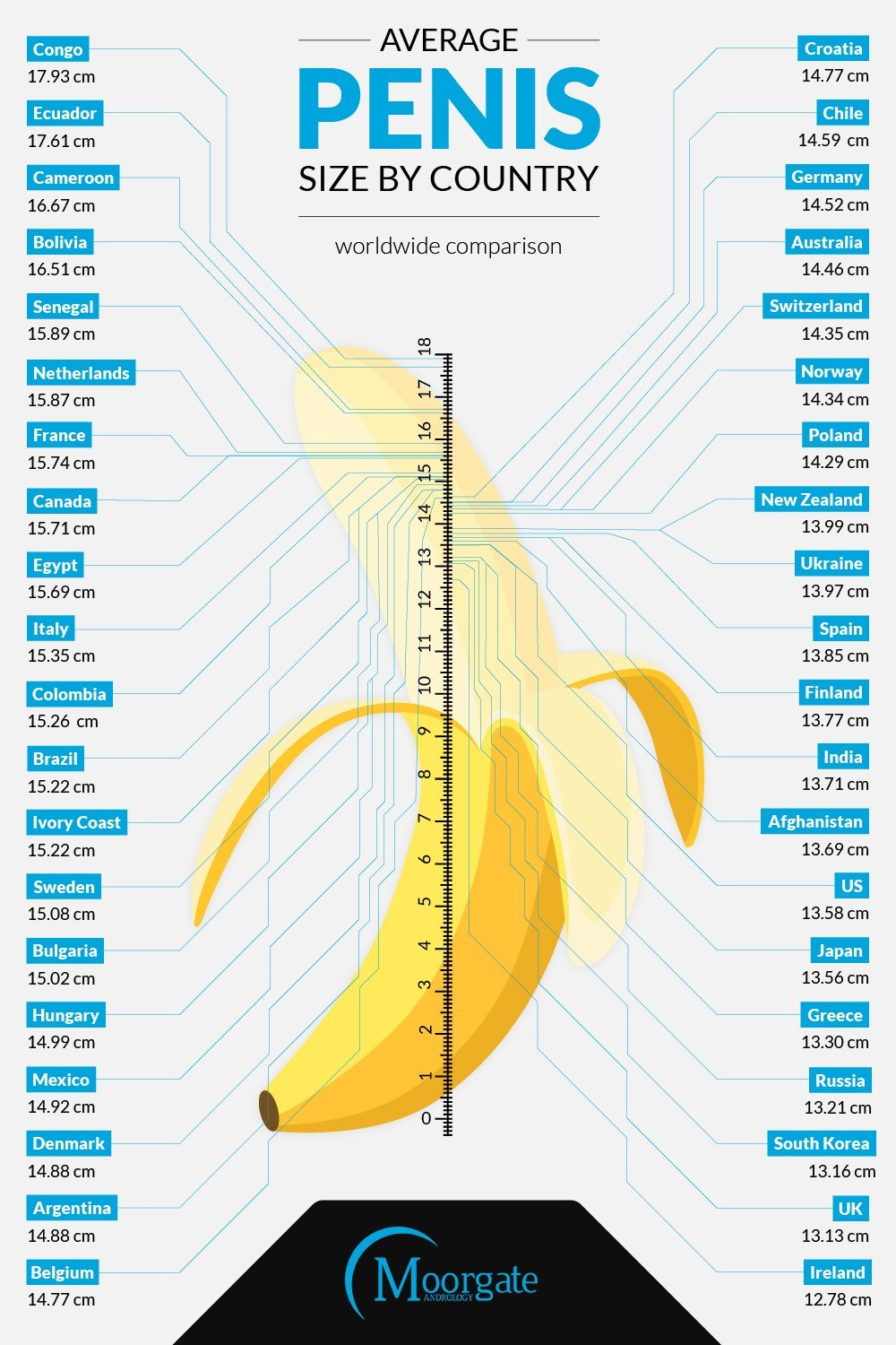 Average penis size by country (2)